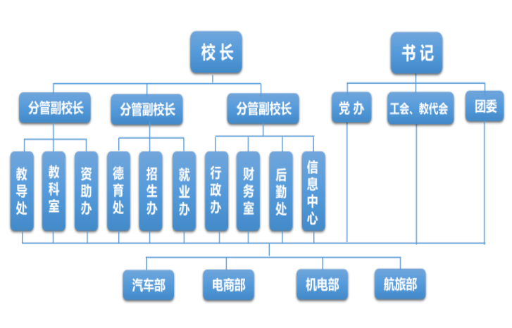 学校层级管理体系 图14