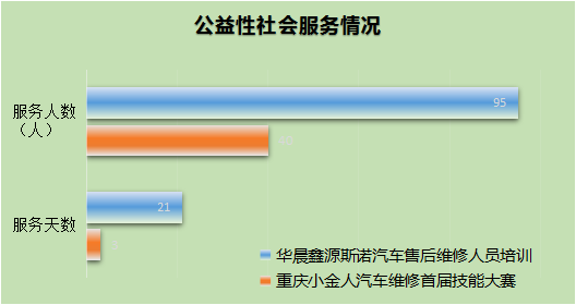 重庆市九龙坡职业教育中心质量年度报告
